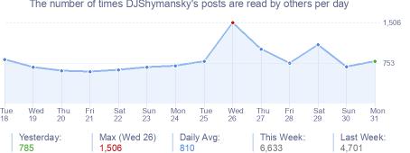 How many times DJShymansky's posts are read daily