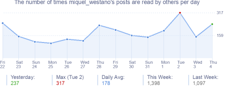 How many times miquel_westano's posts are read daily