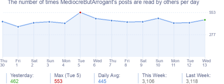 How many times MediocreButArrogant's posts are read daily