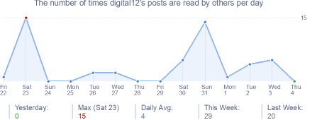 How many times digital12's posts are read daily