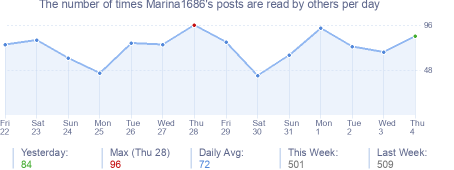 How many times Marina1686's posts are read daily