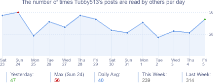 How many times Tubby513's posts are read daily