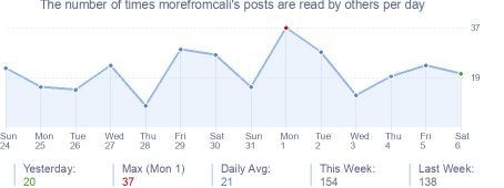 How many times morefromcali's posts are read daily