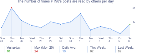 How many times PT98's posts are read daily