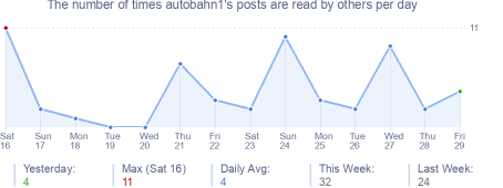 How many times autobahn1's posts are read daily