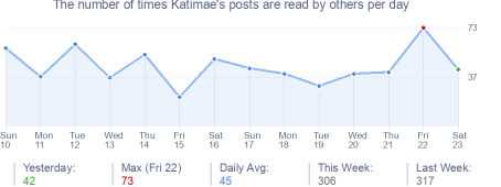 How many times Katimae's posts are read daily