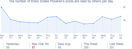 How many times Snake Plissken's posts are read daily