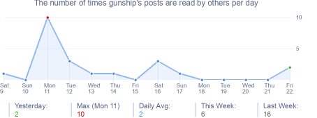 How many times gunship's posts are read daily