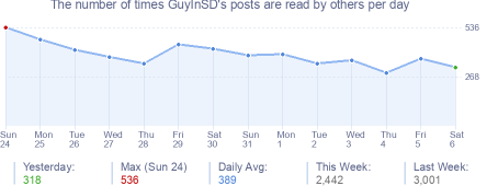 How many times GuyInSD's posts are read daily