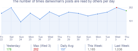 How many times danwxman's posts are read daily