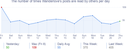 How many times Wanderlove's posts are read daily