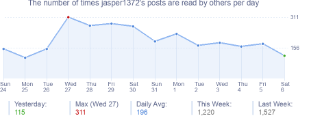 How many times jasper1372's posts are read daily