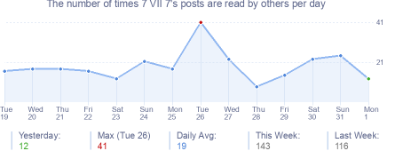 How many times 7 VII 7's posts are read daily