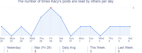 How many times Kacy's posts are read daily
