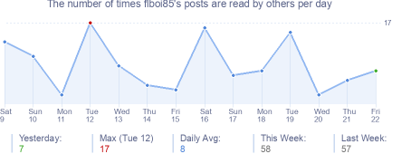 How many times flboi85's posts are read daily