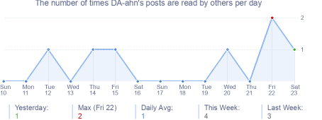 How many times DA-ahn's posts are read daily