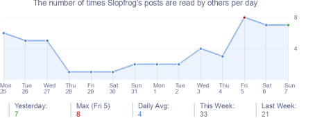 How many times Slopfrog's posts are read daily