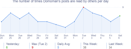 How many times Domoman's posts are read daily