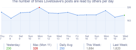 How many times Lovetosave's posts are read daily