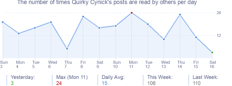 How many times Quirky Cynick's posts are read daily