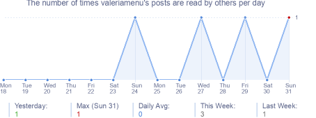 How many times valeriamenu's posts are read daily