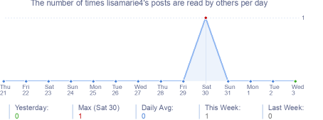 How many times lisamarie4's posts are read daily