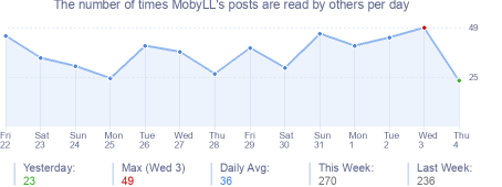 How many times MobyLL's posts are read daily