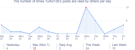 How many times Turbo12b's posts are read daily
