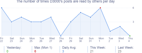 How many times D3000's posts are read daily