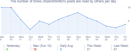 How many times citizen000483's posts are read daily