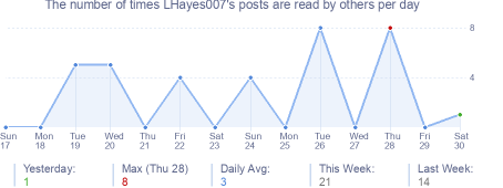 How many times LHayes007's posts are read daily