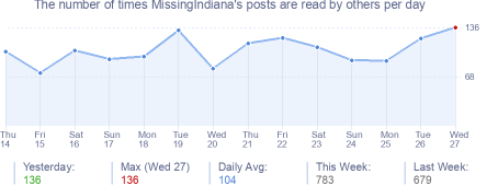 How many times MissingIndiana's posts are read daily