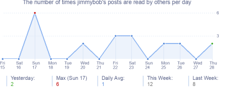 How many times jimmybob's posts are read daily