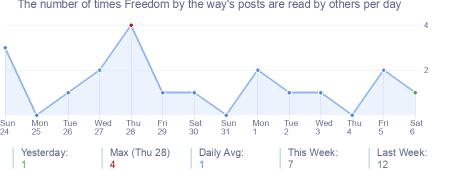 How many times Freedom by the way's posts are read daily