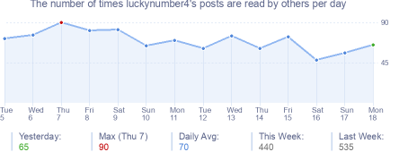 How many times luckynumber4's posts are read daily