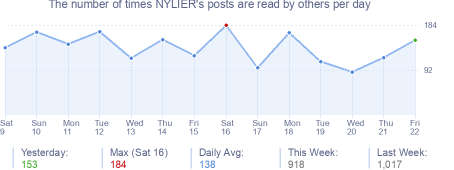How many times NYLIER's posts are read daily