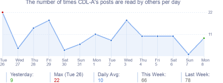 How many times CDL-A's posts are read daily