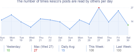 How many times kesco's posts are read daily