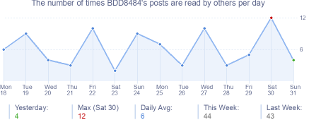 How many times BDD8484's posts are read daily