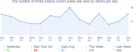 How many times Fallout Zone's posts are read daily