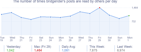 How many times bridgerider's posts are read daily