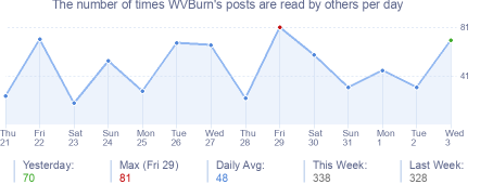 How many times WVBurn's posts are read daily