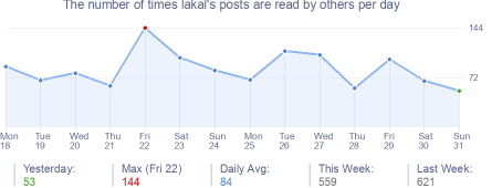 How many times lakal's posts are read daily