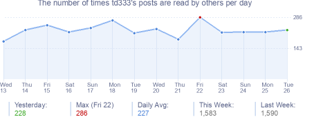 How many times td333's posts are read daily