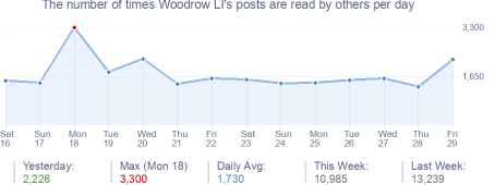 How many times Woodrow LI's posts are read daily