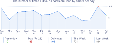 How many times FJB327's posts are read daily