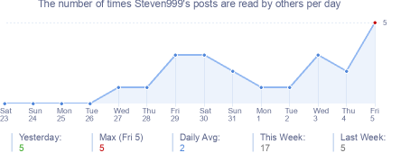 How many times Steven999's posts are read daily