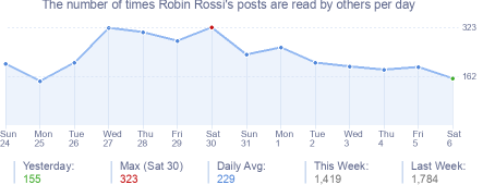 How many times Robin Rossi's posts are read daily