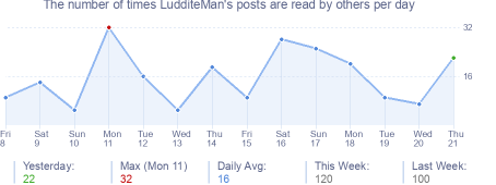 How many times LudditeMan's posts are read daily