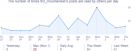 How many times th3_mountaineer's posts are read daily